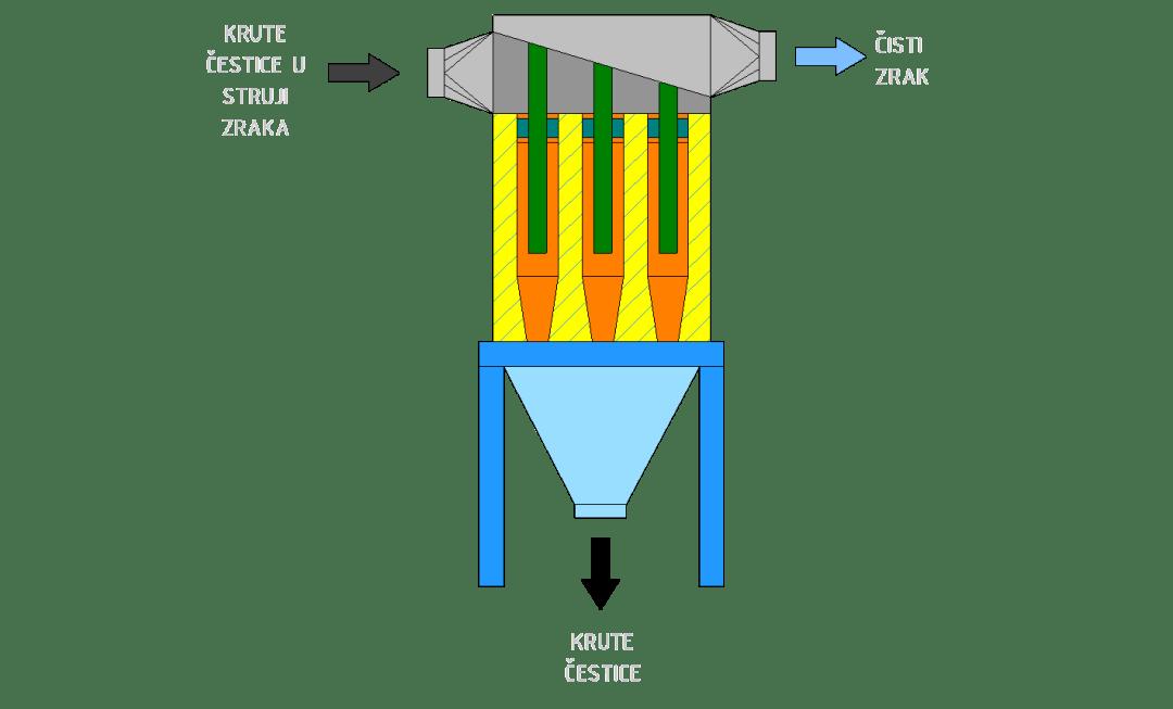 Cikloni - separator nečistoća iz struje plina