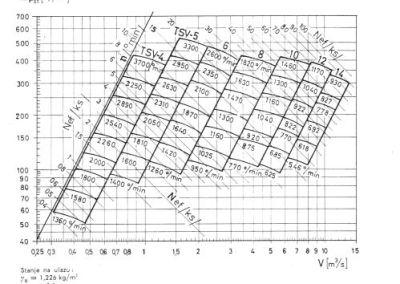 skupni dijagram za TSV transportne ventilatore