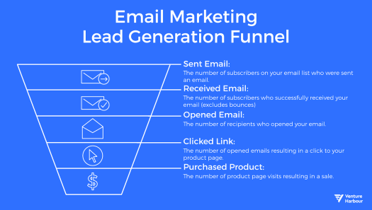 email marketing lead generation funnel