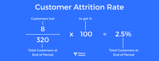 Customer Attrition Rate