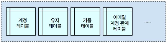 각 객체와 관련된 정보는 각각의 HBase 테이블에 저장됩니다.