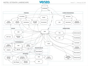 Hotel ICT/Data Landscape