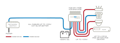 ip camera wiring diagram dometic dm2652 12v poe switch, 12 volt 24 v switches, inject 802.3at power