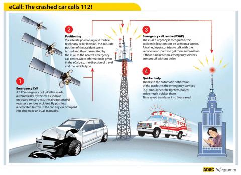 Sistema eCall: los vehículos llamarán al 112 a partir del 2015