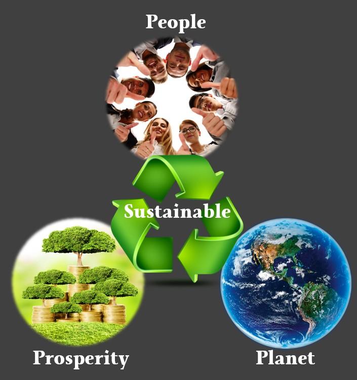 3P methode People Planet Profit Prosperity Sustainable maatschappelijk verantwoord ondernemen ISO-14001 certificering Google Verduurzamen is een voorwaarde voor continuïteit