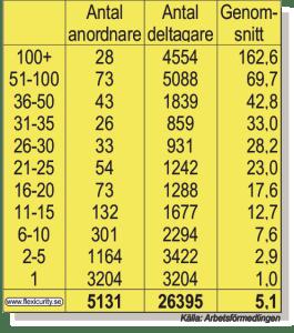 Antal anordnare och deltagare i Fas 3 april 2015