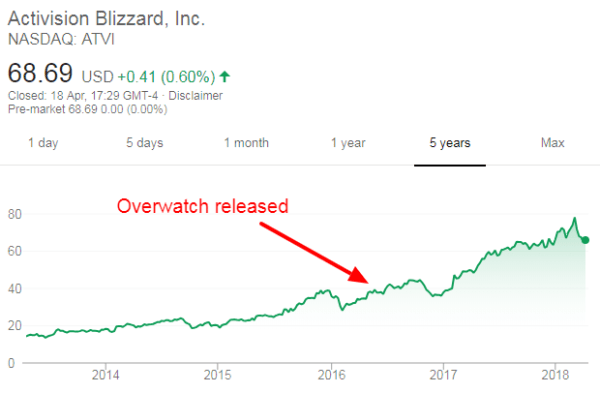 Activision Blizzard Stock Price - Latest News and Photos