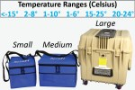 One Temp Controlled Cooler | A Requirement of Preparedness | A Requirement of Preparedness #2