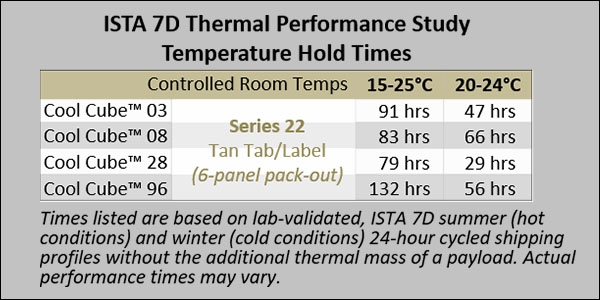 Series 22 PCM - ISTA 7D Thermal Performance Study Temperature Hold Times