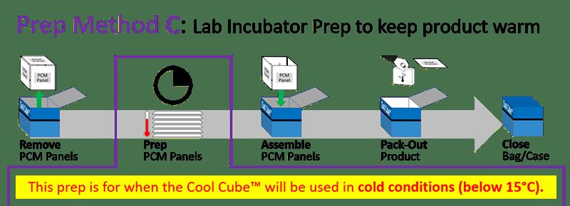 Series 22 - Prep Method C - Lab Incubator Prep to keep product warm