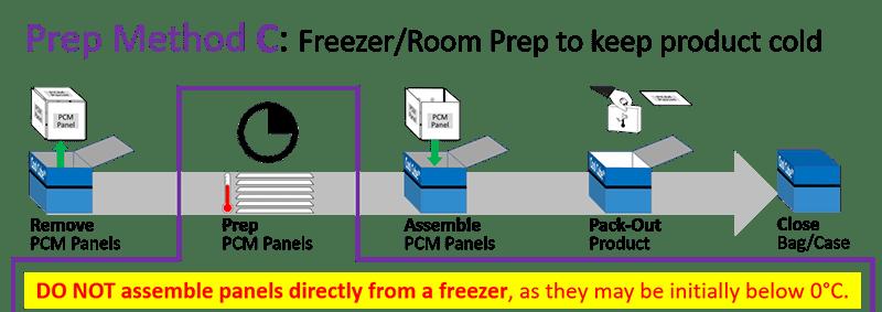 Series 4 - Prep Method C - Freezer-Room Prep to keep product cold