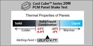 Thermal Properties of Series 20M PCM Panels