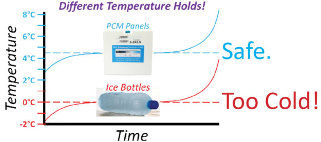 Cool Cube™ Temperature Hold Chart