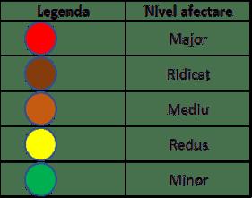 Legenda Semafor Economic - Analiza Veridio APR 2020