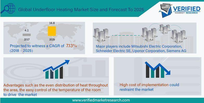 Underfloor Heating Market