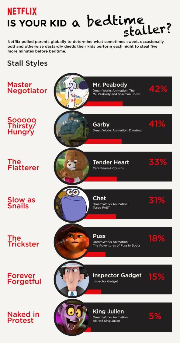 Netflix Bedtime Staller Infographic USA