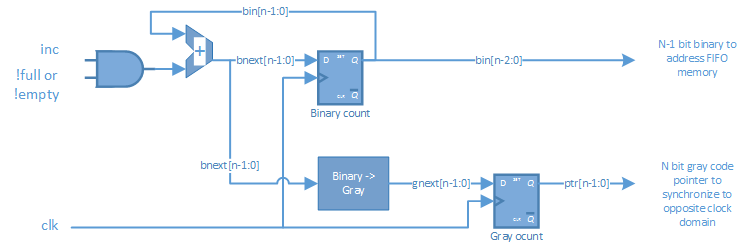 Asynchronous FIFO in SystemVerilog binary and gray pointers