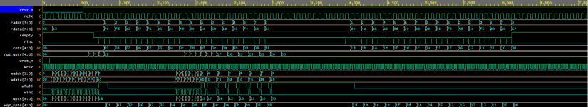 Asynchronous FIFO 1 waveform