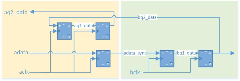 Single bit feedback synchronizer for clock domain crossing (CDC) diagram