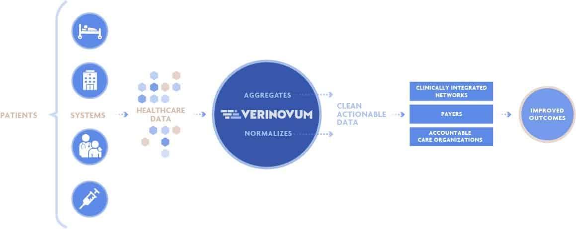 The Power of Verinovum