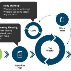 Agile Process Flow Diagram Elec Wiring Web And Mobile Application Development Company