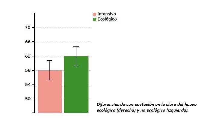 Gráfico comparativo clara huevo ecológico - Veritas