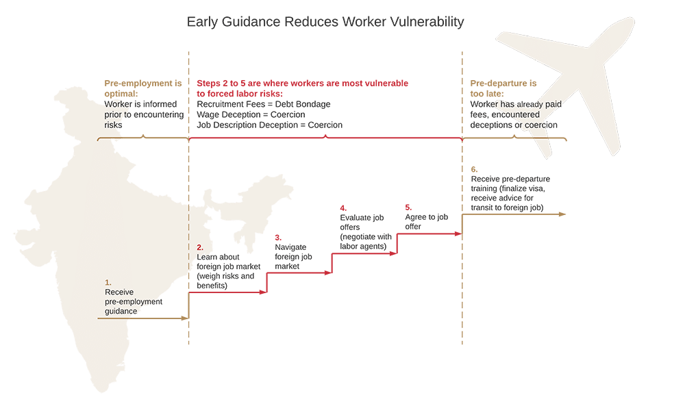 India-Gulf Migration-Early Guidance Reduces Worker Vulnerability