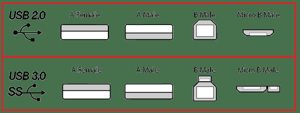 medium resolution of usb connector types diagram 1