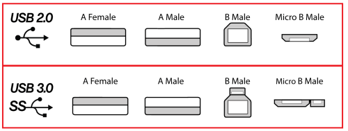 small resolution of usb connector types diagram 1