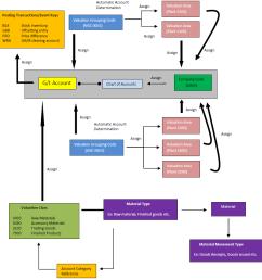 fi and mm integration flow chart [ 937 x 958 Pixel ]