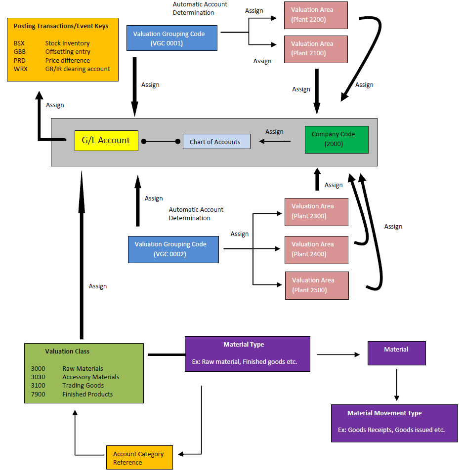 hight resolution of fi and mm integration flow chart