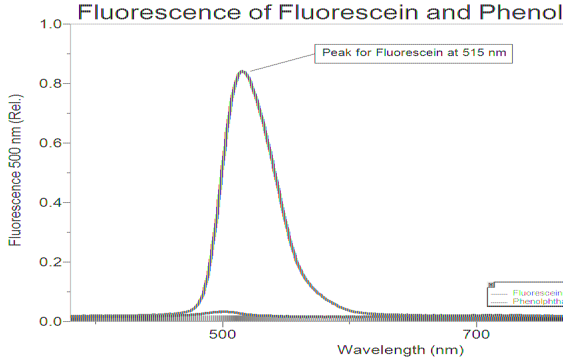 Use the SpectroVis Plus to Explore Fluorescence