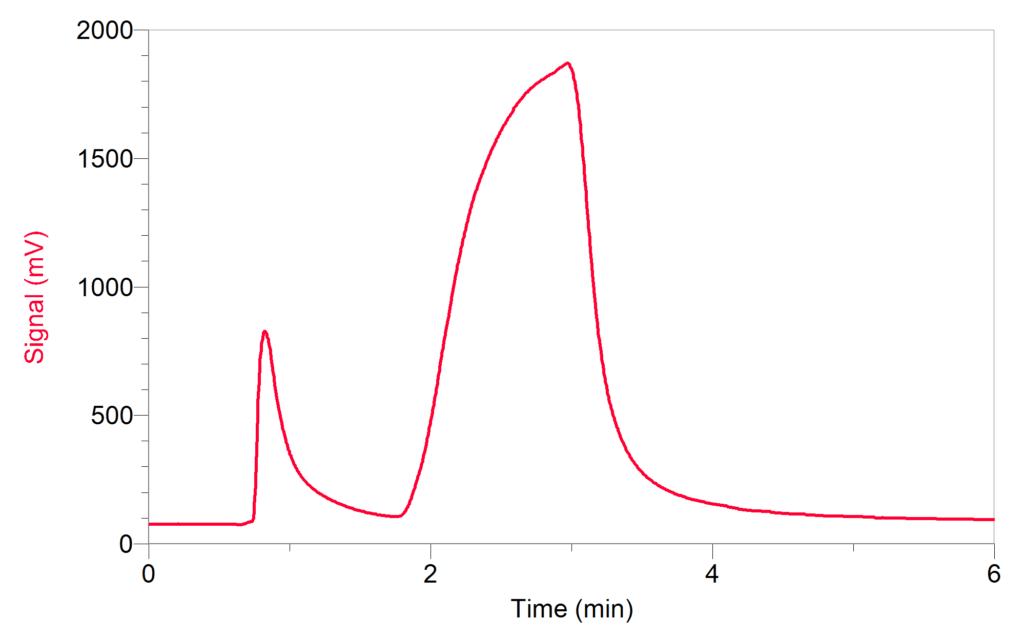 Investigating Intermolecular Forces Using the Mini GC Plus