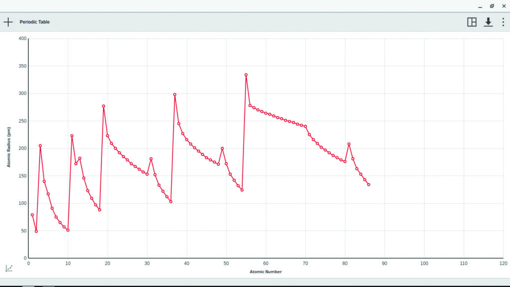 Graphing Periodic Trends Using LabQuest and the Graphical