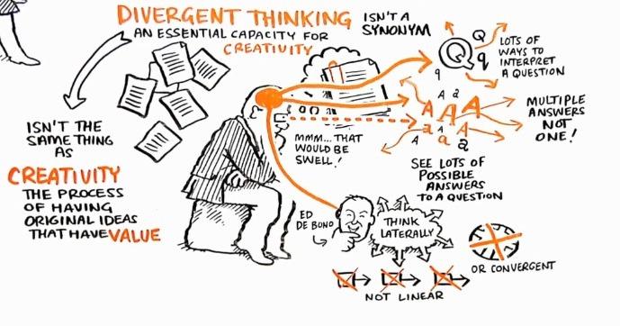 Verwonderlijk Divergent denken: Zo maak je leerlingen creatiever IX-86