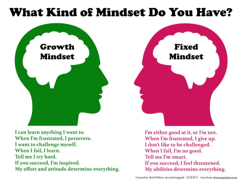 Growth Mindset vs. Fixed Mindset