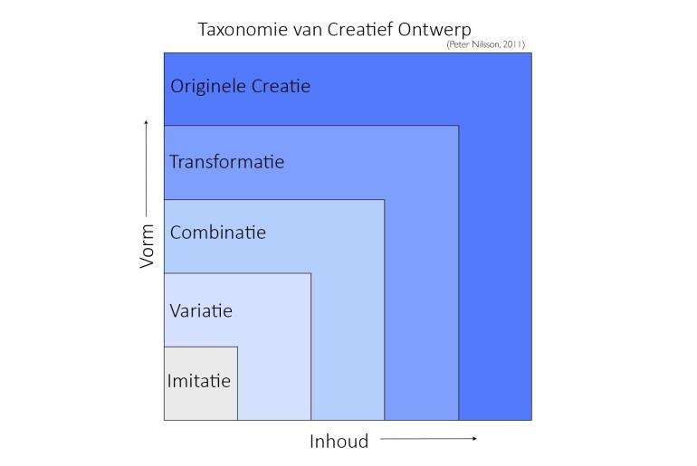 creativiteit meten met Nilssons Taxonomie