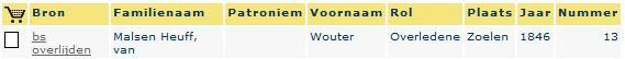 De overlijdensakte van Wouter van Malsen Heuff in Genlias. Als achternaam is abusievelijk Van Malsen Heuff ingevoerd.