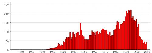 Populariteit van 'Bob' als eerste naam voor mannen tussen 1880 en 2009 (Nederlandse Voornamenbank)