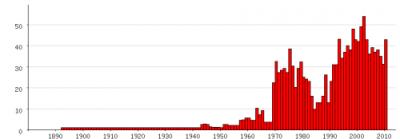 Populariteit van 'Friso' als eerste naam voor mannen tussen 1880 en 2011 (Nederlandse Voornamenbank)
