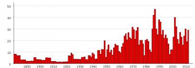 Populariteit van Silvester en Sylvester als eerste naam voor mannen tussen 1880 en 2011 (Nederlandse Voornamenbank)