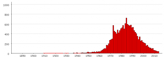 Populariteit van 'Suzanne' als eerste naam voor vrouwen tussen 1880 en 2013