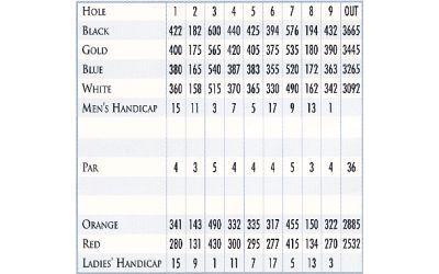 Private Clubs: Quail Valley Golf Club