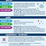 Regles Pass Sanitaire sport co