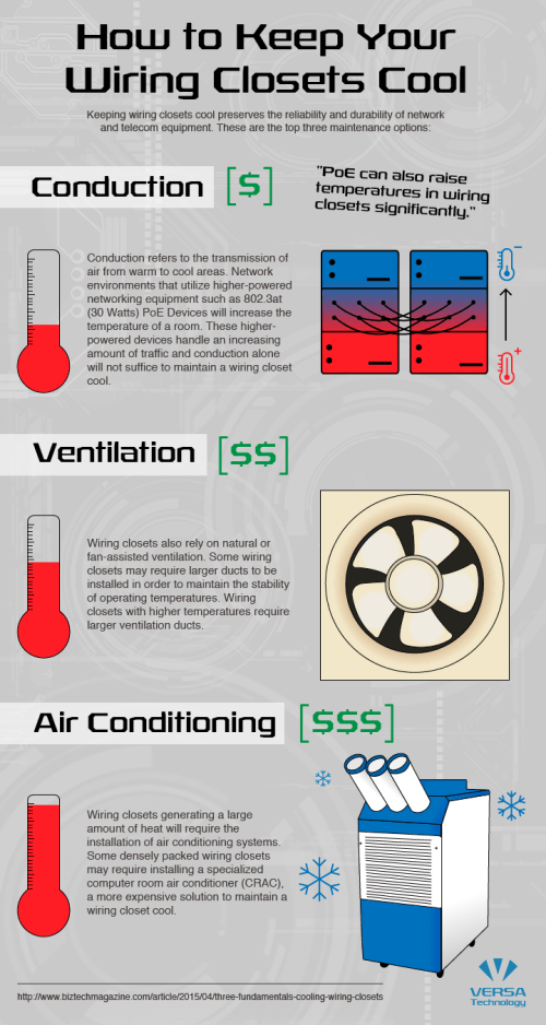 small resolution of closet cooling infographic 02