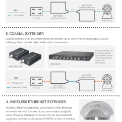 Cat6 Patch Cable Wiring Diagram Warn Winch Northern Tool Top 5 Ways To Extend Ethernet With Infographic Versa Technology Was