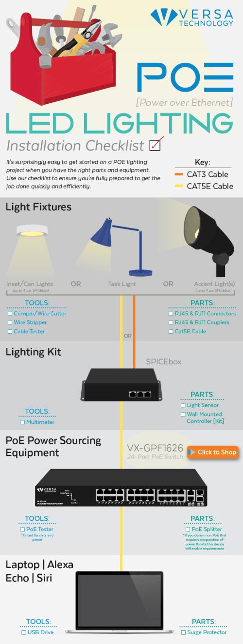 small resolution of poe led lighting installation