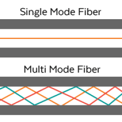 Cat6 Cable Wiring Diagram Standing Wave The War Ethernet Vs Fiber Single Mode Multi
