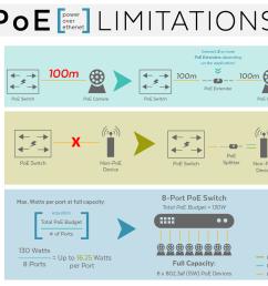 poe limitations [ 1100 x 994 Pixel ]
