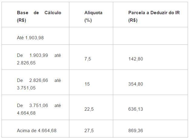 pró-labore - tabela